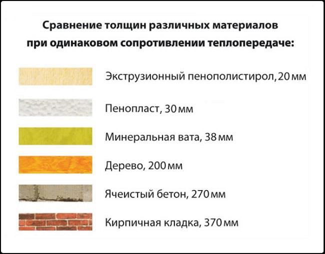 Сравнение толщин минеральной ваты