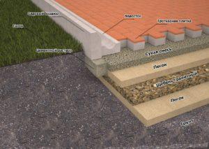 цементное основание
